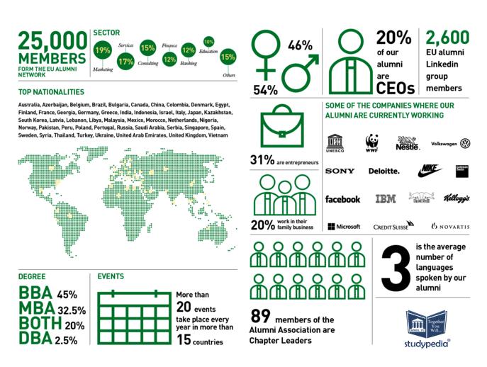 EU Business School Infographic